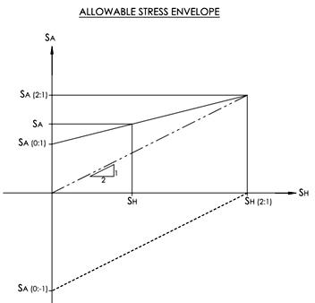 allowablestressenvelope_000